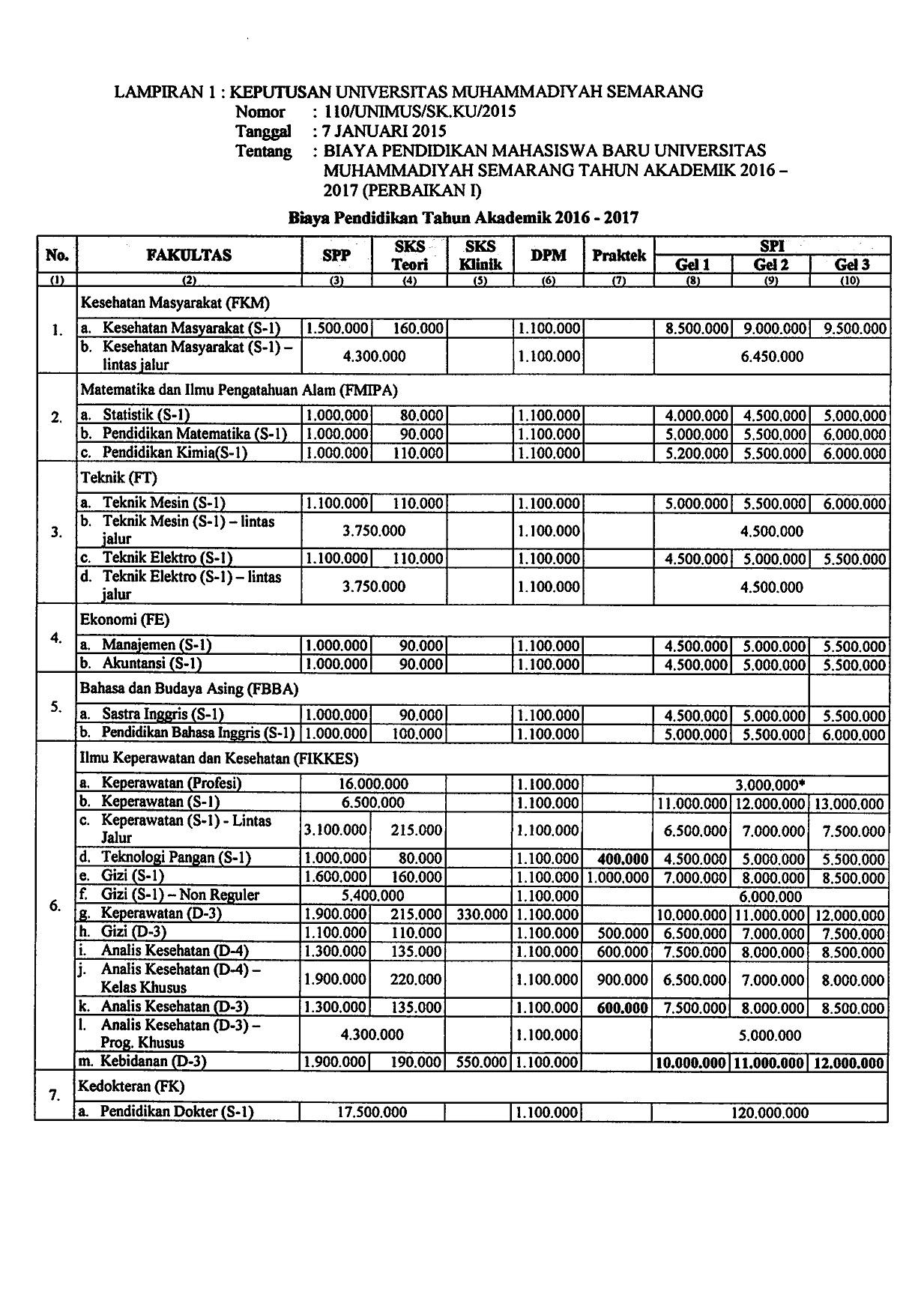 biaya pendidikan unimus 2016-2017