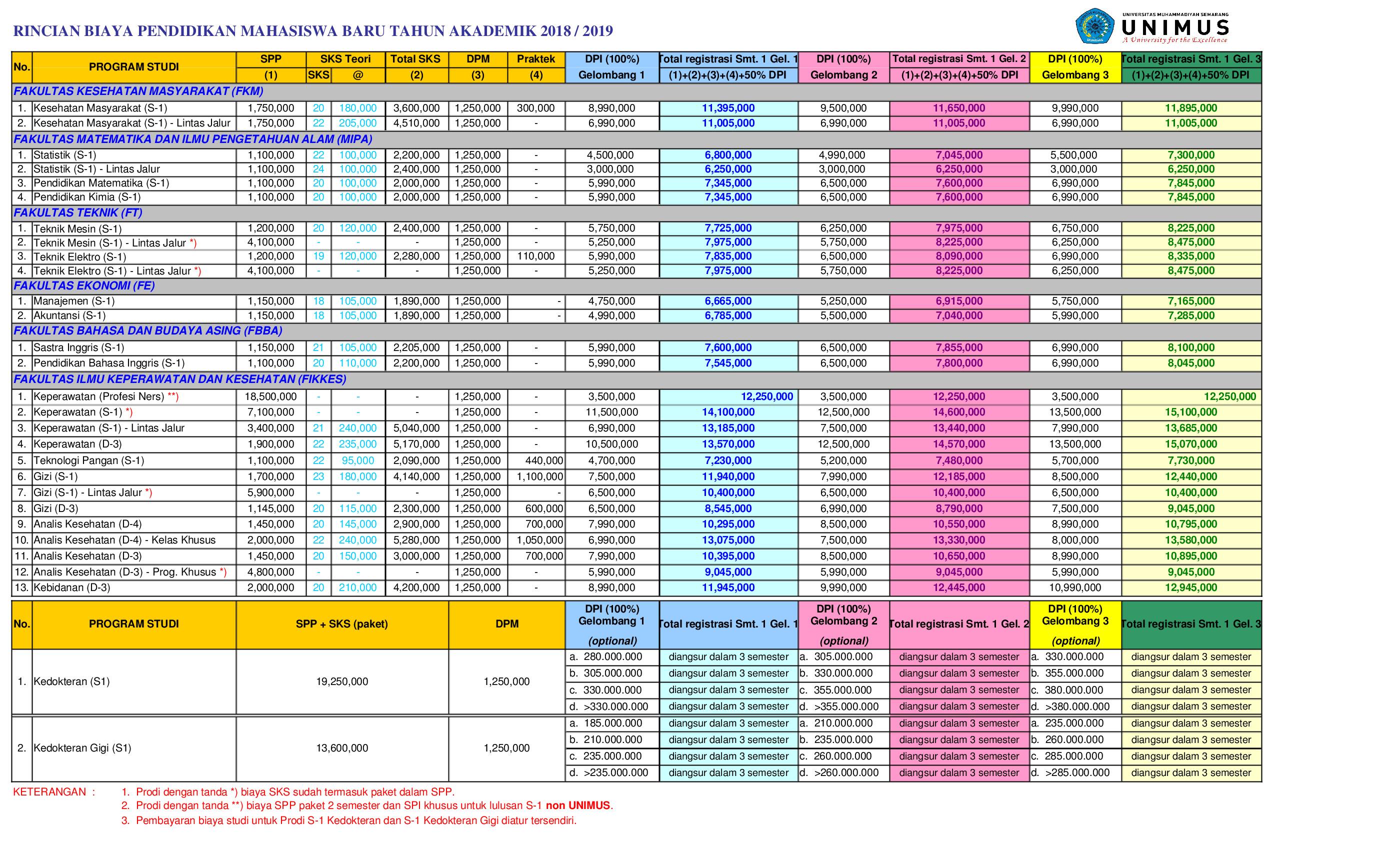 biaya pendidikan unimus 2017-2018
