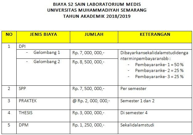 biaya pendidikan S2 Ilmu Laboratorium Klinis